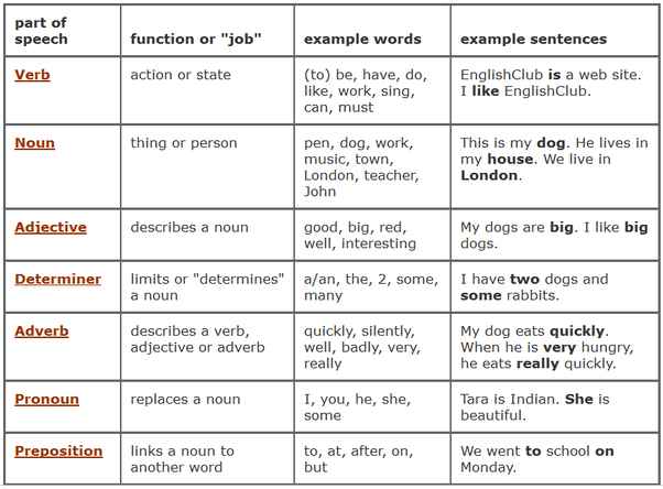 dictionary with noun verb and adjective