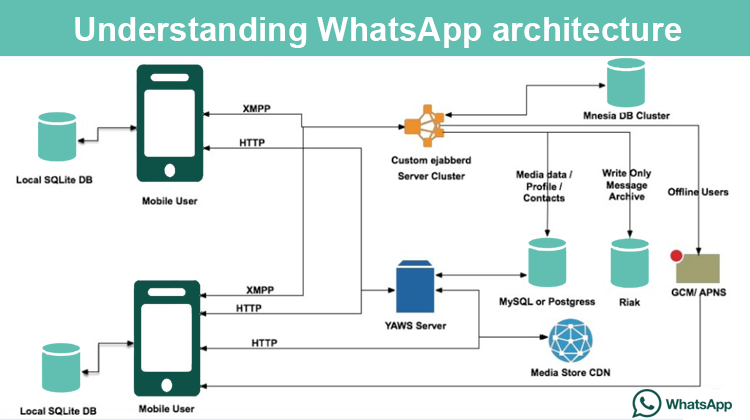 android chat application like whatsapp source code
