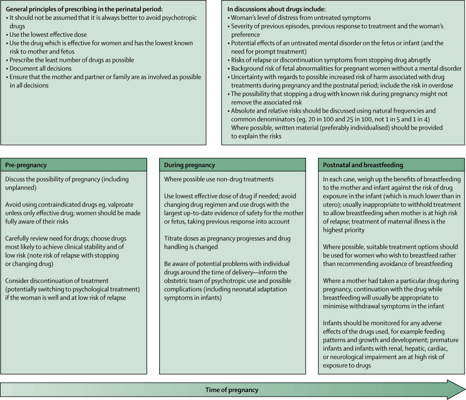 lancet infectious diseases author guidelines