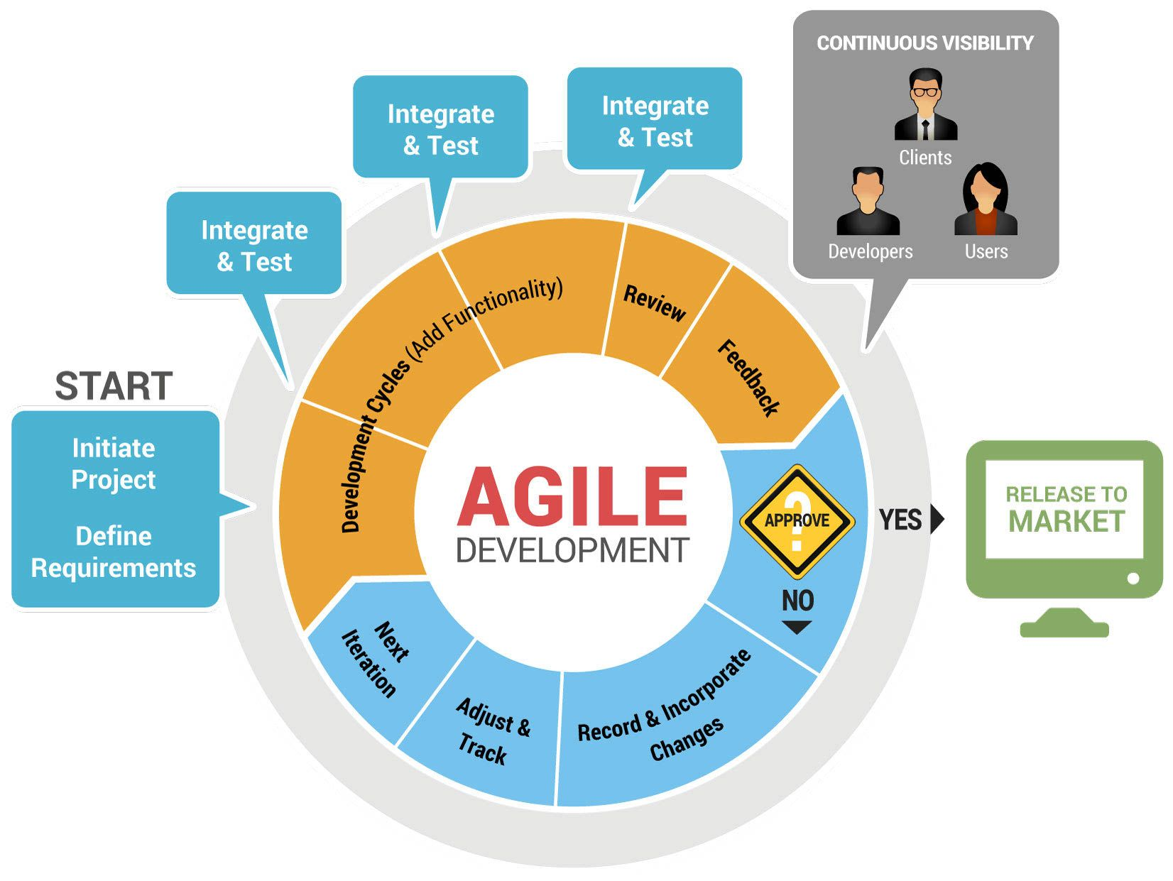project management for mobile application development
