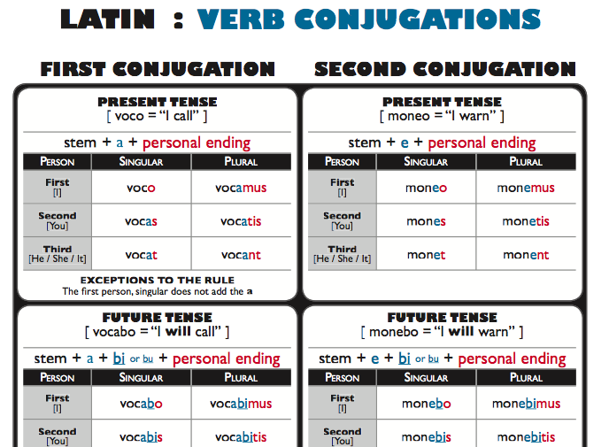 verb to have grammar pdf